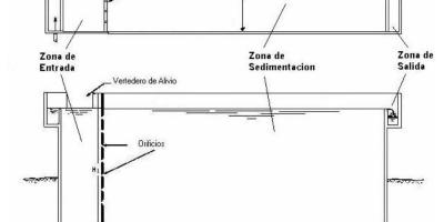 Sedimentación en acuicultura